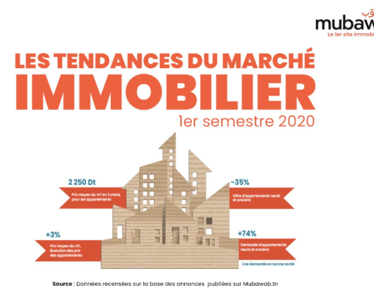 Tunisie : Mubawab présente la première édition de son Guide de l'Immobilier 1